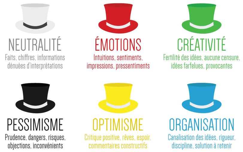 Six chapeaux de Bono