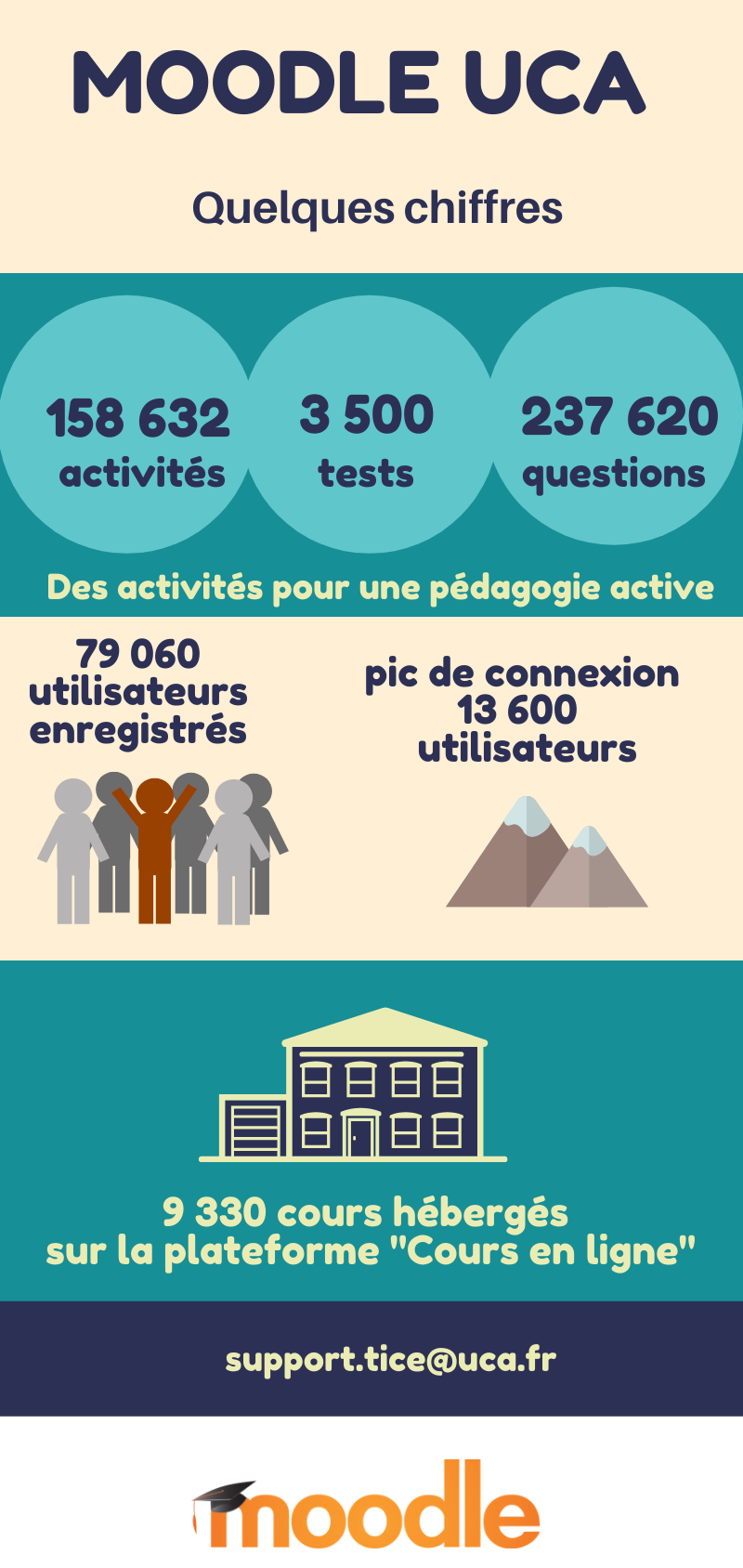 infographie Moodle